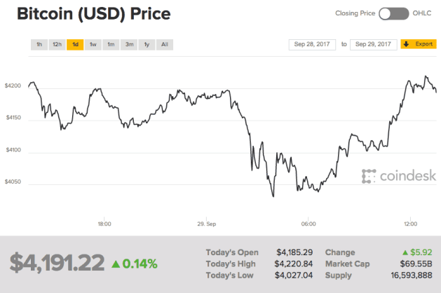 Bitcoin prijs 29-09-2017