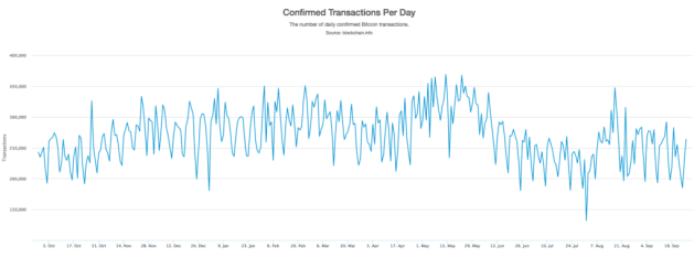 Bitcoin minen: confirmed transactions per day