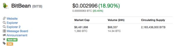 BitBean Marketcap