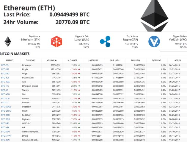 Bittrex exchange