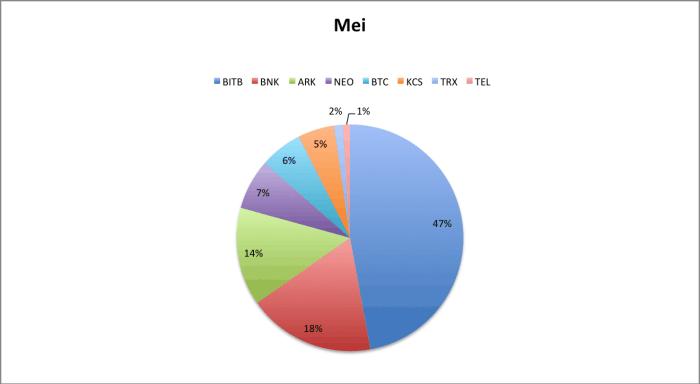 Crypto portfolio mei