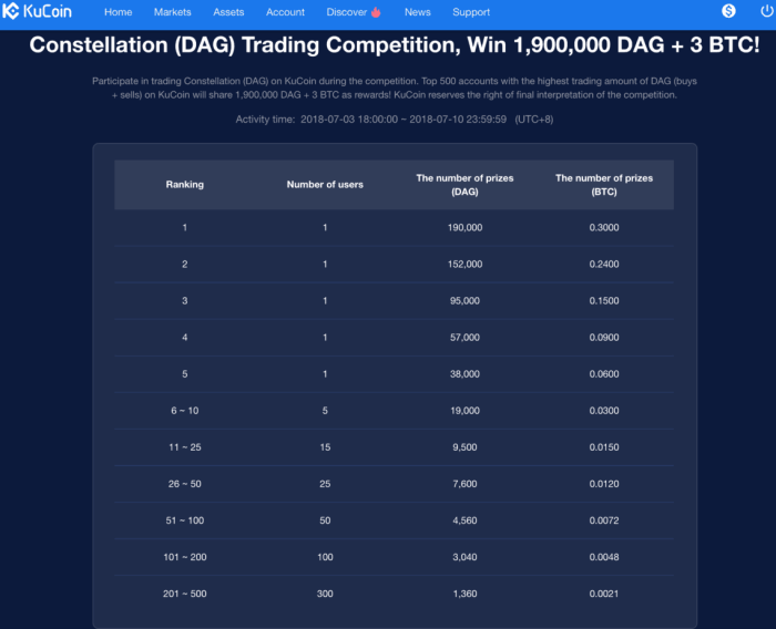 KuCoin promotions trading