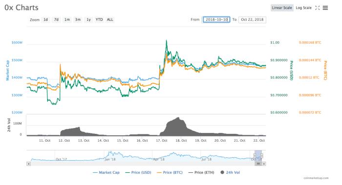 0x coinmarketcap