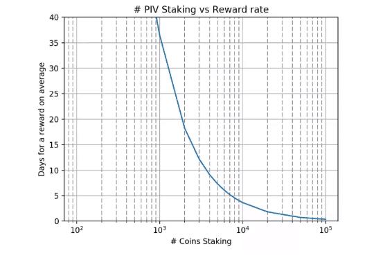 PIVX staking