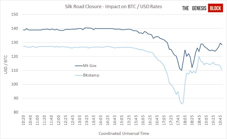 impact silk road bitcoin