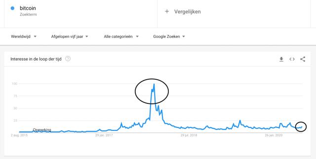 Interesse Bitcoin in de laatste vijf jaar
