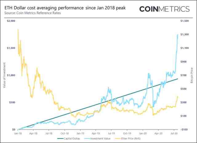 Ethereum collar cost averaging