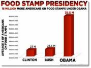 "Food Stamps President. Not  'spread the wealth'. ""Spread the poverty""."