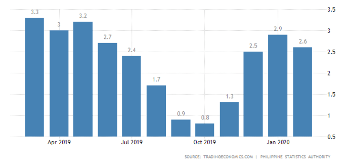 philippines-core-inflation-rate
