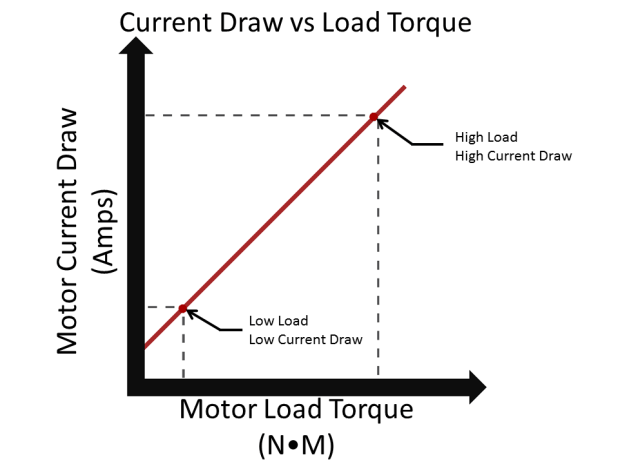 electric motor amperage draw chart