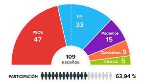 resultados andaluzas 2015