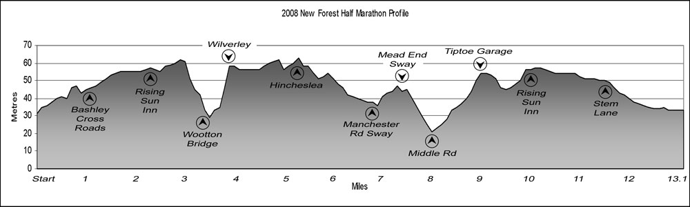 Half Marathon profile