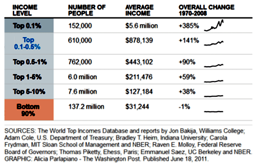 Income Change 1970 - 2008