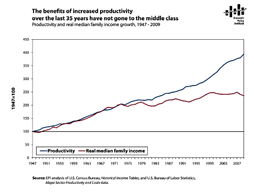 Productivity and Family Income