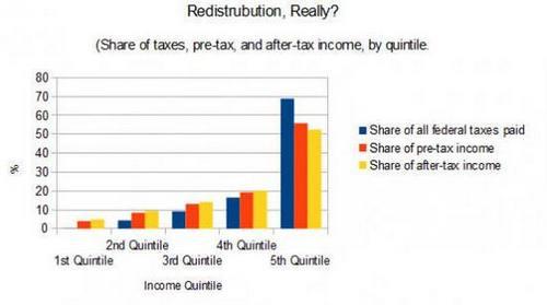 Redistribution?