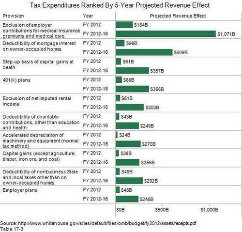 Tax Enpenditures