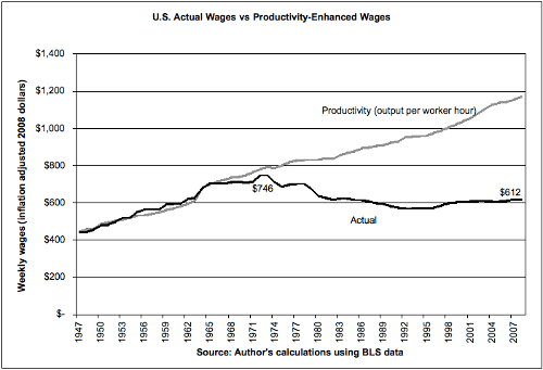 Actual Wages vs. Productivity-Enhanced Wages
