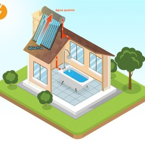 Aquecimento Solar → Uma Forma Sustentável de Economia de Energia