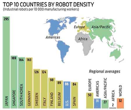 Densidad de robots de trabajo por cada 10.000 empleados