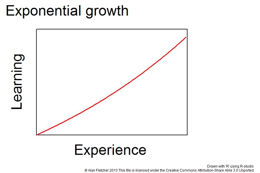 Aprendizaje y Experiencia: conocimiento exponencial: analitica digital y tag management