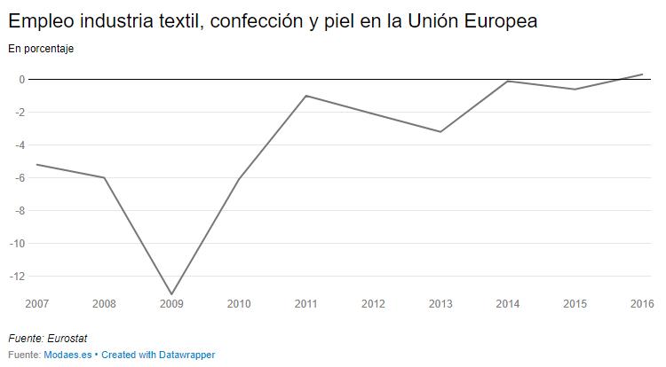 Evolución del empleo en la moda europea