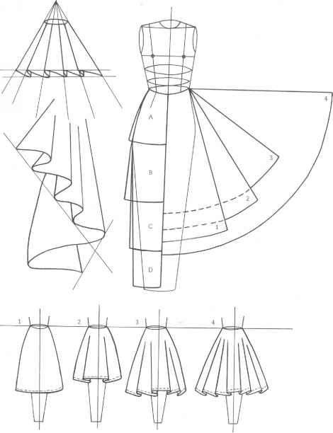 circle skirts  inspiration  u0026 resources