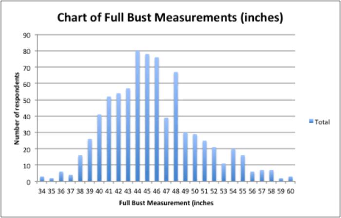 Full Bust Chart