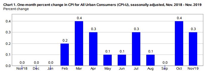 CPI_Chart_4
