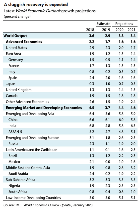 IMF_Projections