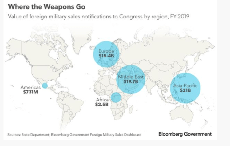 Weapons Sales