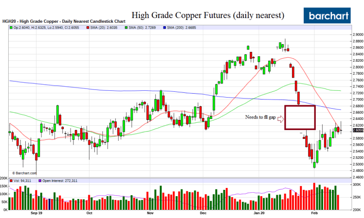 Copper_Feb18