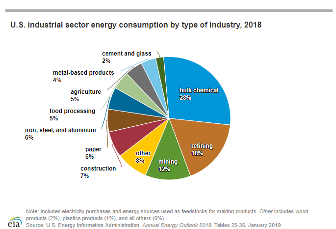 Industrial Sector Energy Consumption
