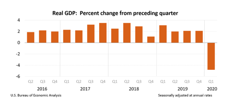 GDP_Q1