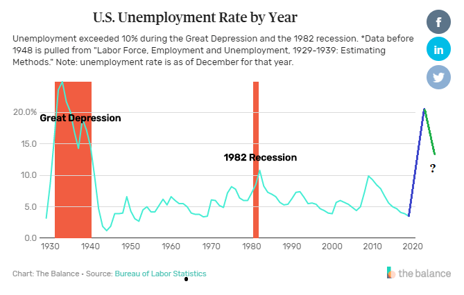 Unemployment Rate_1928 to 2019_3