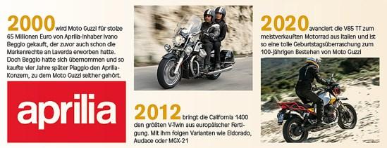 100jahre_moto_guzzi_2000_2020