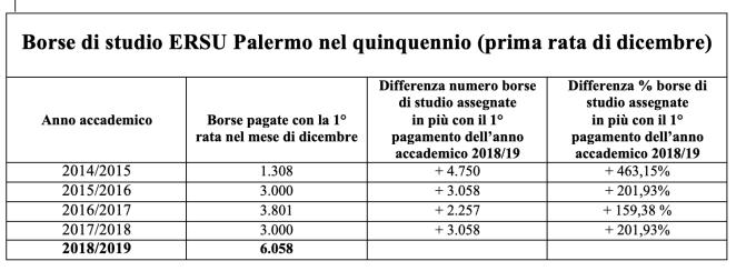 rivenditore sporco nuove foto sezione speciale L'Ersu Palermo mette in pagamento 6058 borse di studio per 5,3 ...
