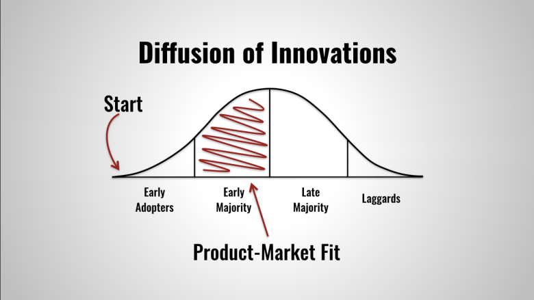 This is a simplified version of the Diffusion of Innovations Curve.
