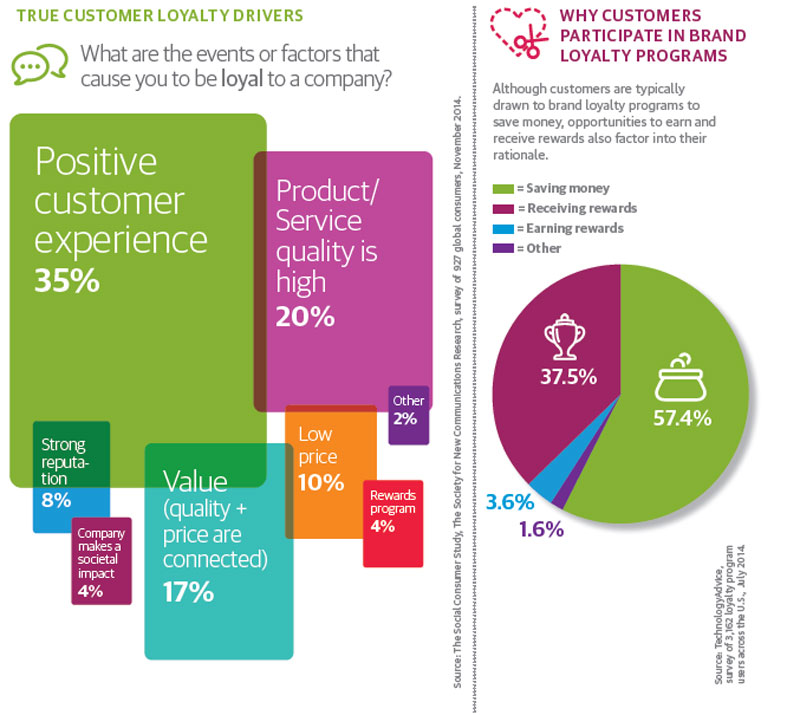 Why customers love to participate in loyalty programs