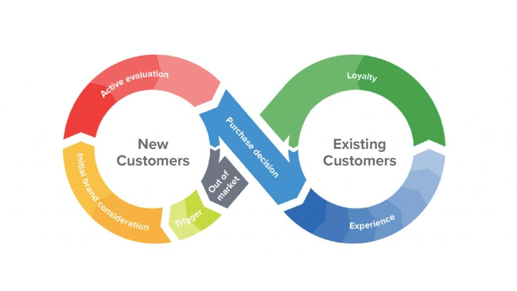 Customer loyalty and customer experience graph showing a complete customer journey with a brand
