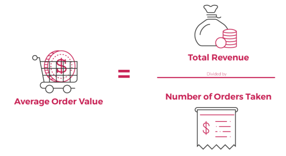 This diagram shows how to calculate the  average order value by dividing the total revenue to the number of orders taken.