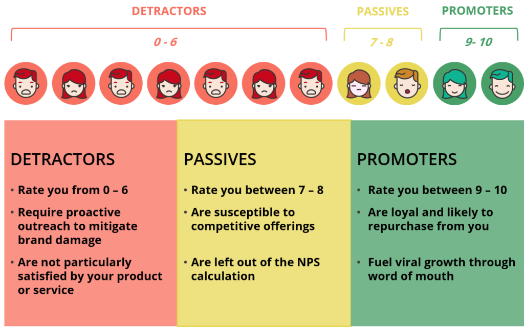 Image of Net Promoter Score results showing promoters, passives, and detractors