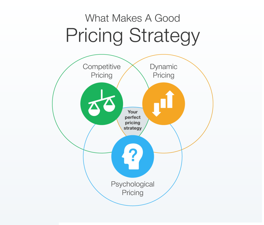 This diagram shows how brands should balance different pricing strategies to come up with the best pricing plan