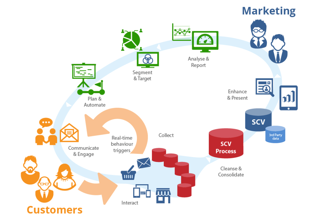 This diagram shows how brands can create a seamless cycle of data with the help of single customer view.