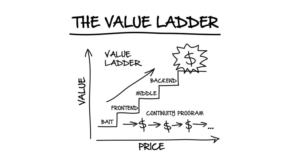 A diagram of Value ladder for marketing funnels and how the correct value and price drives better results the brand.