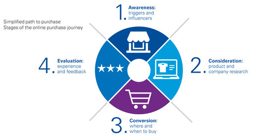 This diagram shows the Path to purchase showing awareness, consideration, conversion, and evaluation as the stages.