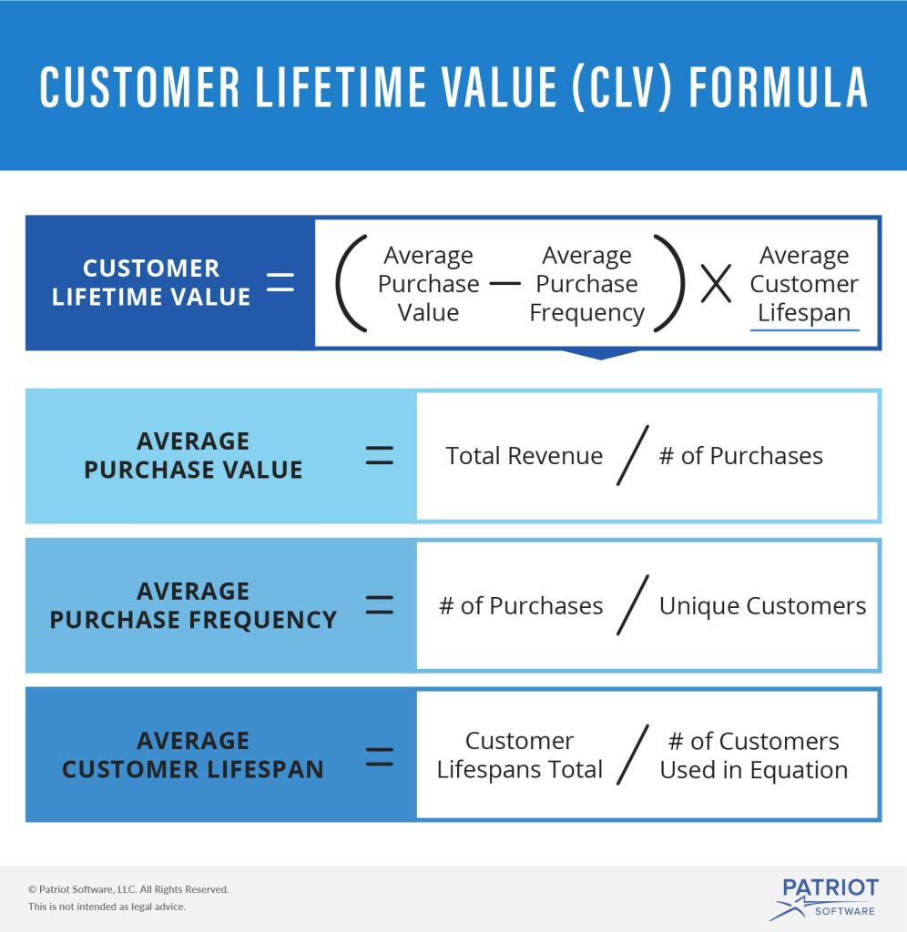 This infographic shows the Customer lifetime value formula and enables businesses to understand their customer lifetime value and calculate CLV which is helpful for SAAS and ecommerce businesses