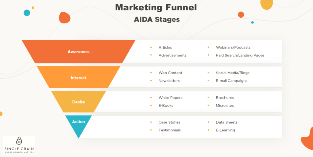 This diagram shows how a brand can apply AIDA into their marketing funnel