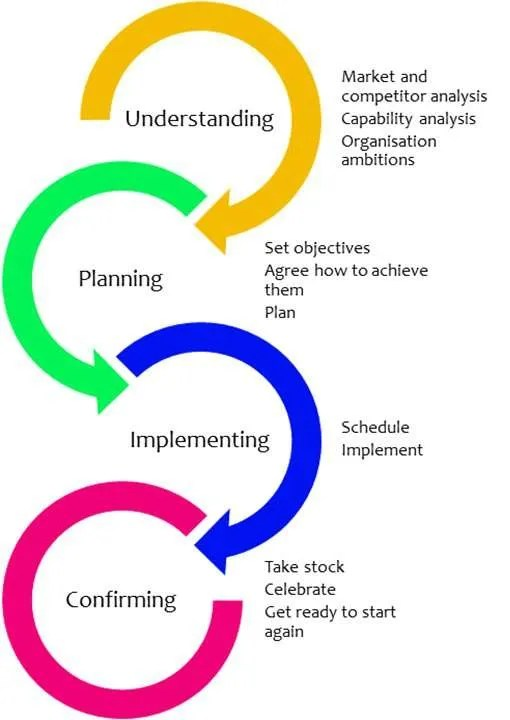 the four tools of a business development team - understanding, planning, implementing and confirming