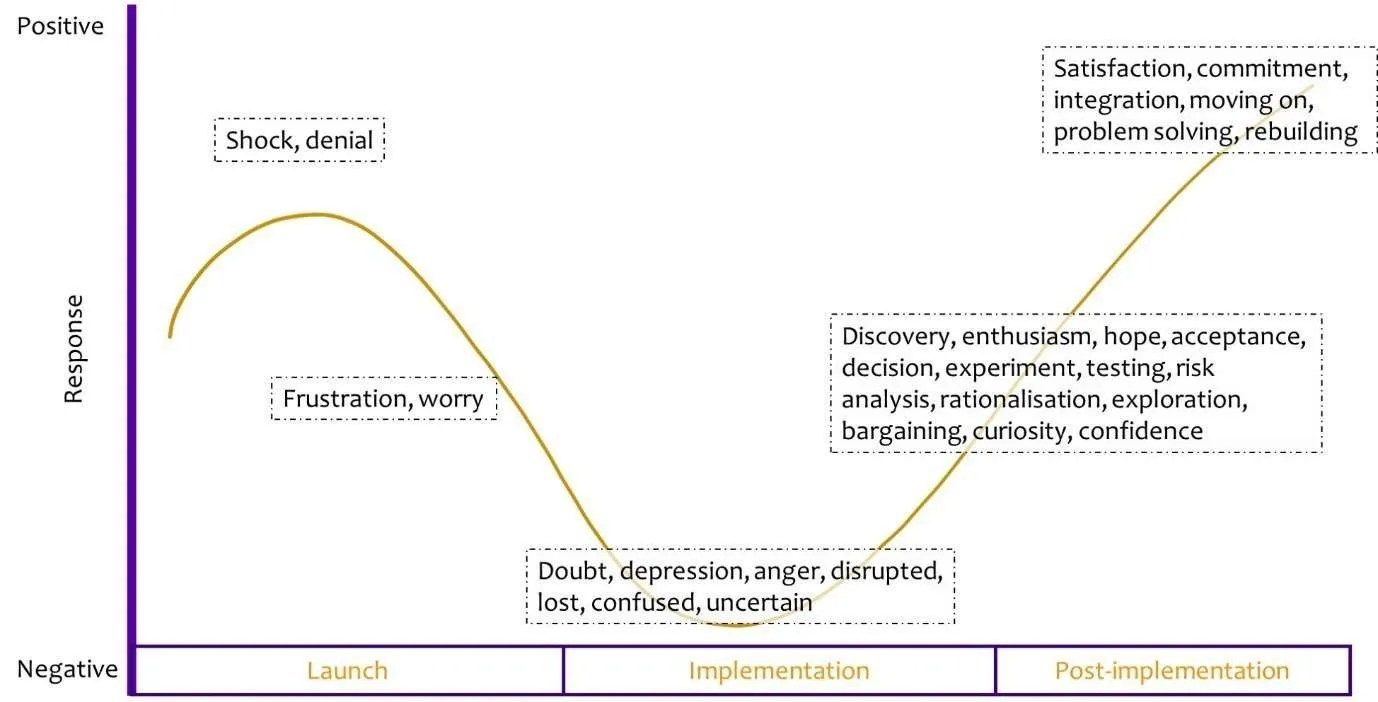 The change curve shows our changes in emotion as we experience change.