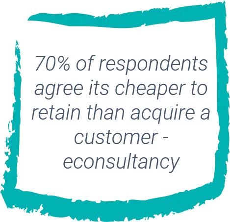 Voice Of The Customer 70% Of Respondants Agree Its Cheaper To Retain Than Acquire New Customers